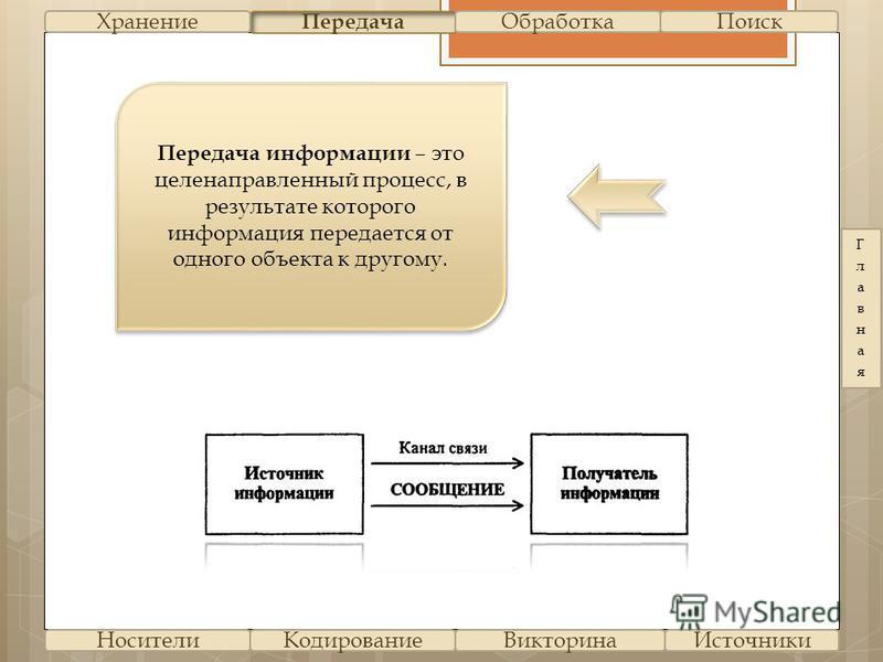 Передача информации – это целенаправленный процесс, в результате которого информация передается от одного объекта к другому. Передача Хранение Обработка Поиск Носители Кодирование Викторина Источники