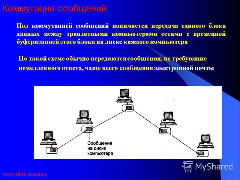 Сети ЭВМ: лекция 8 Коммутация сообщений Под коммутацией сообщений понимается передача единого блока данных между транзитными компьютерами сетями с временной буферизацией этого блока на диске каждого компьютера По такой схеме обычно передаются сообщен