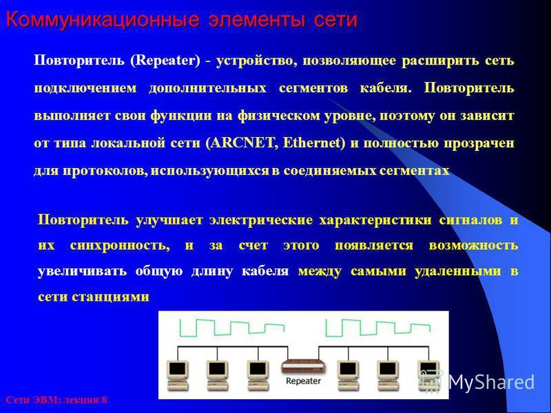 Сети ЭВМ: лекция 8 Коммуникационные элементы сети Повторитель (Repeater) - устройство, позволяющее расширить сеть подключением дополнительных сегментов кабеля. Повторитель выполняет свои функции на физическом уровне, поэтому он зависит от типа локаль