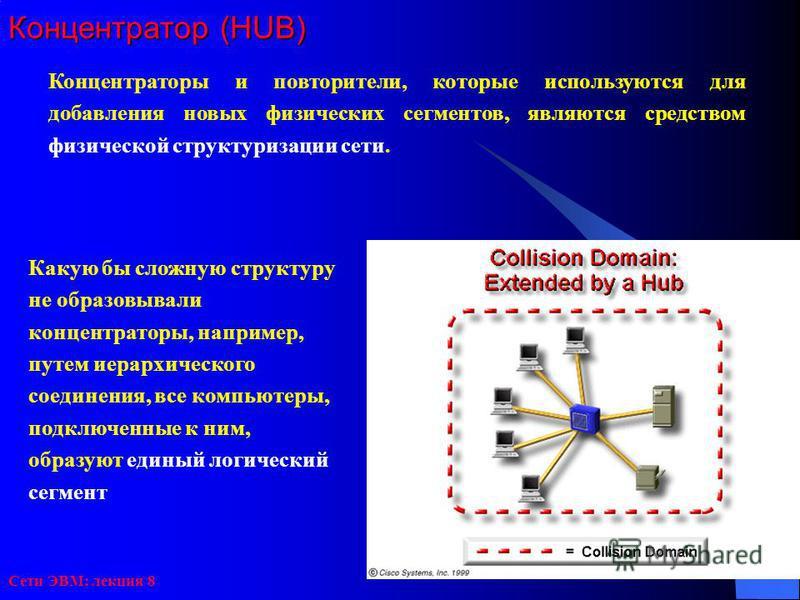 Сети ЭВМ: лекция 8 Концентратор (HUB) Концентраторы и повторители, которые используются для добавления новых физических сегментов, являются средством физической структуризации сети. Какую бы сложную структуру не образовывали концентраторы, например,