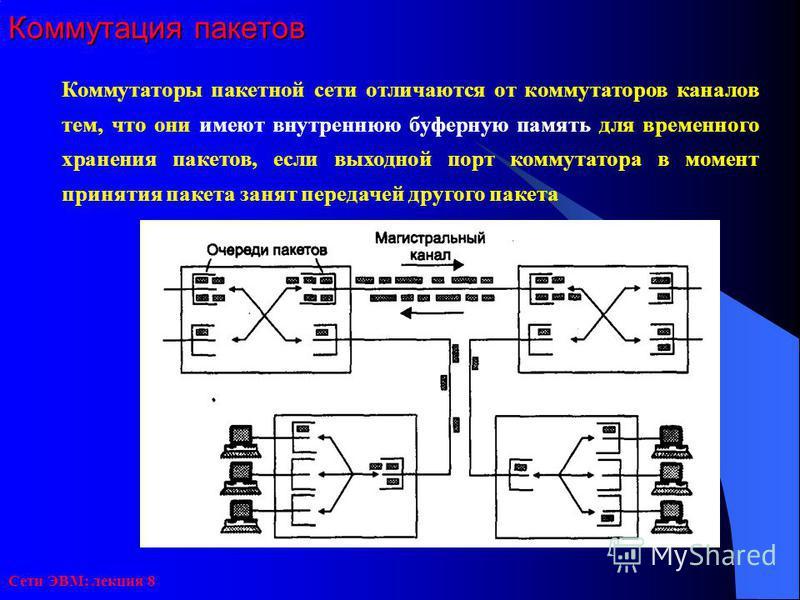 Сети ЭВМ: лекция 8 Коммутация пакетов Коммутаторы пакетной сети отличаются от коммутаторов каналов тем, что они имеют внутреннюю буферную память для временного хранения пакетов, если выходной порт коммутатора в момент принятия пакета занят передачей
