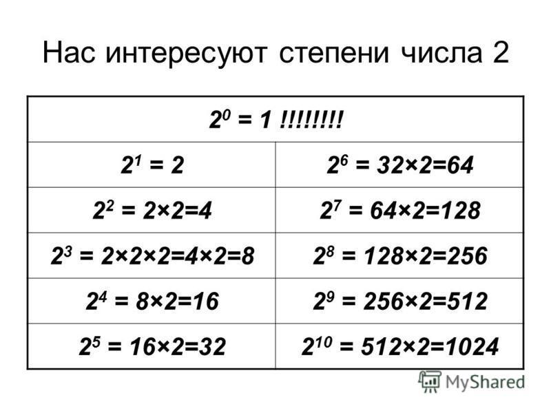 Нас интересуют степени числа 2 2 0 = 1 !!!!!!!! 2 1 = 22 6 = 32×2=64 2 2 = 2×2=42 7 = 64×2=128 2 3 = 2×2×2=4×2=82 8 = 128×2=256 2 4 = 8×2=162 9 = 256×2=512 2 5 = 16×2=322 10 = 512×2=1024