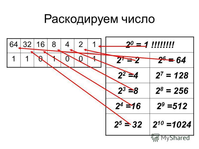 Раскодируем число 2 0 = 1 !!!!!!!! 2 1 = 22 6 = 64 2 2 =42 7 = 128 2 3 =82 8 = 256 2 4 =162 9 =512 2 5 = 322 10 =1024 6432168421 1101001