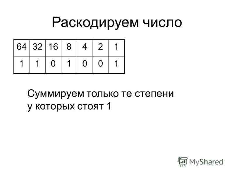 Раскодируем число 6432168421 1101001 Суммируем только те степени у которых стоят 1