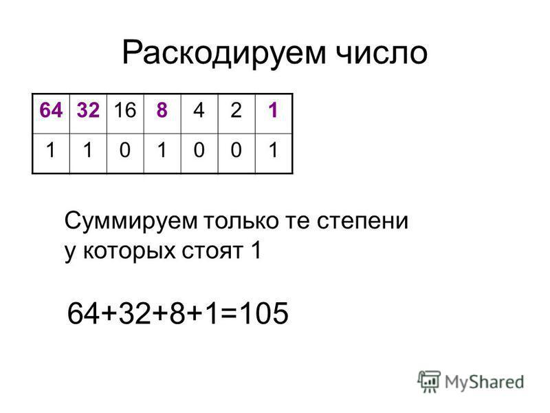 Раскодируем число 6432168421 1101001 Суммируем только те степени у которых стоят 1 64+32+8+1=105
