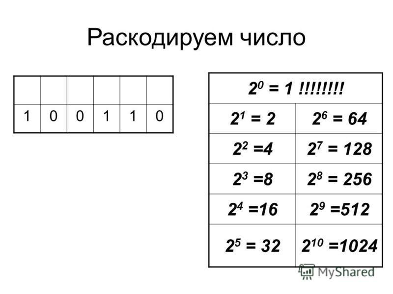 Раскодируем число 2 0 = 1 !!!!!!!! 2 1 = 22 6 = 64 2 2 =42 7 = 128 2 3 =82 8 = 256 2 4 =162 9 =512 2 5 = 322 10 =1024 100110