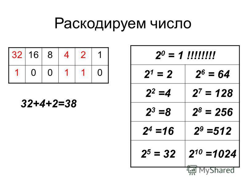 Раскодируем число 2 0 = 1 !!!!!!!! 2 1 = 22 6 = 64 2 2 =42 7 = 128 2 3 =82 8 = 256 2 4 =162 9 =512 2 5 = 322 10 =1024 32168421 100110 32+4+2=38