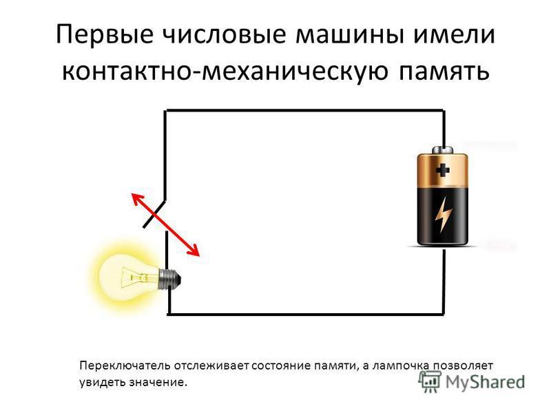 Первые числовые машины имели контактно-механическую память Переключатель отслеживает состояние памяти, а лампочка позволяет увидеть значение.