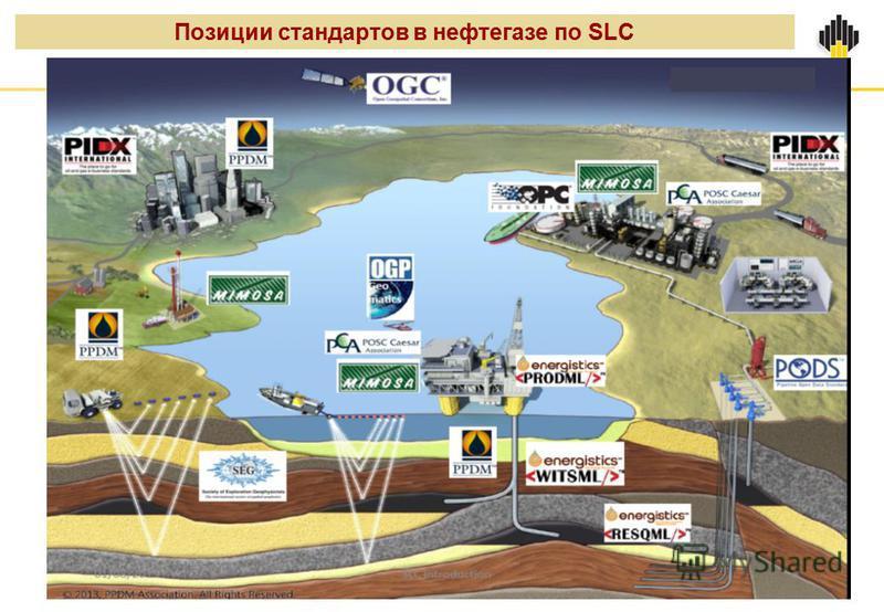 Позиции стандартов в нефтегазе по SLC
