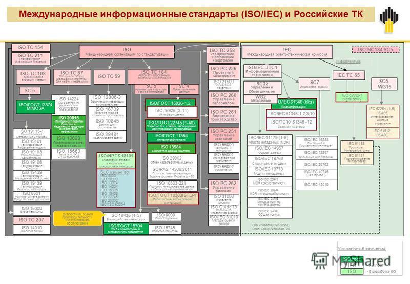 Международные информационные стандарты (ISO/IEC) и Российские ТК ISO Международная организация по стандартизации ISO TC 184 Автоматизированные системы и интеграция ISO TC 67 Материалы оборуд. Оффшорные структуры Для нефти и нефтехимии IEC TC 65 ISO/I