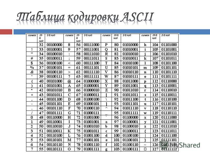 Двоичное кодирование текстовой информации буквы русского алфавита Буквы английского алфавита 0-9 цифры Для кодирования 1 символа используется 1 байт информации. 256 символов Достаточно ли этого для представления текстовой информации, включая прописны