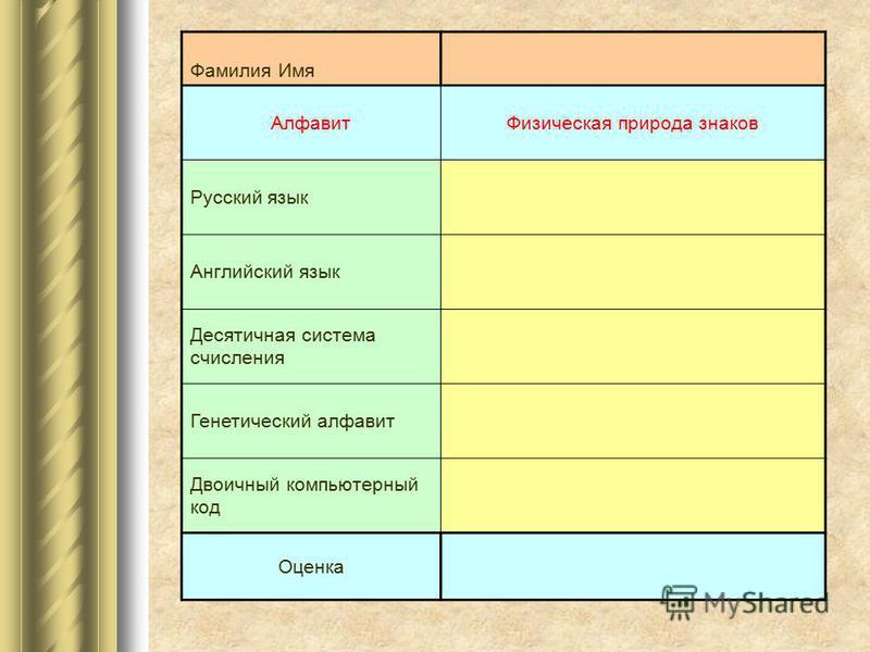 Фамилия Имя Алфавит Физическая природа знаков Русский язык Английский язык Десятичная система счисления Генетический алфавит Двоичный компьютерный код Оценка 0