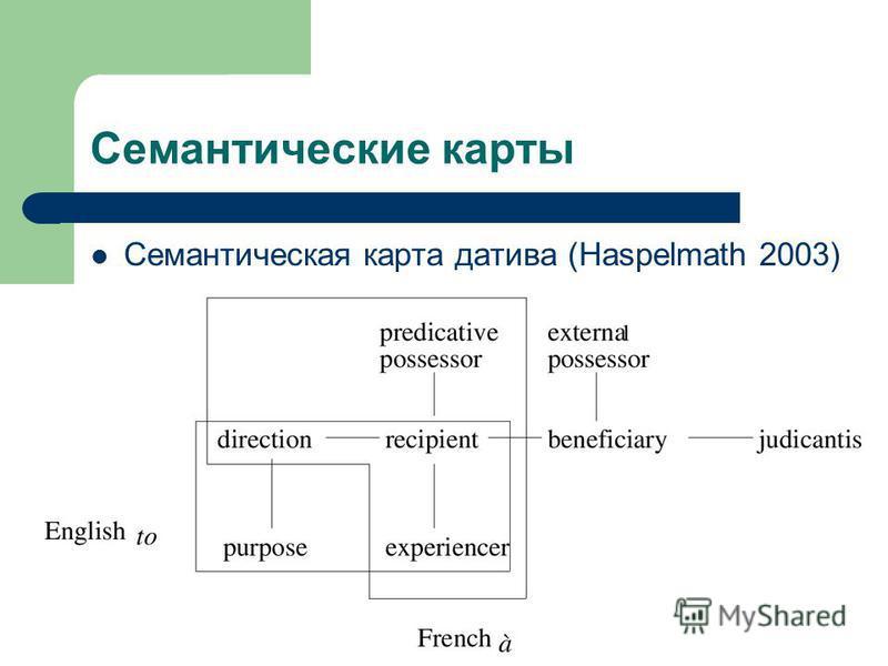 15 Семантические карты Семантическая карта датива (Haspelmath 2003)