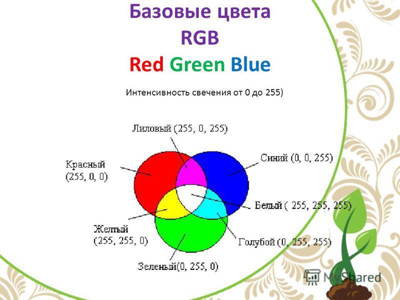 Базовые цвета RGB Red Green Blue Интенсивность свечения от 0 до 255)