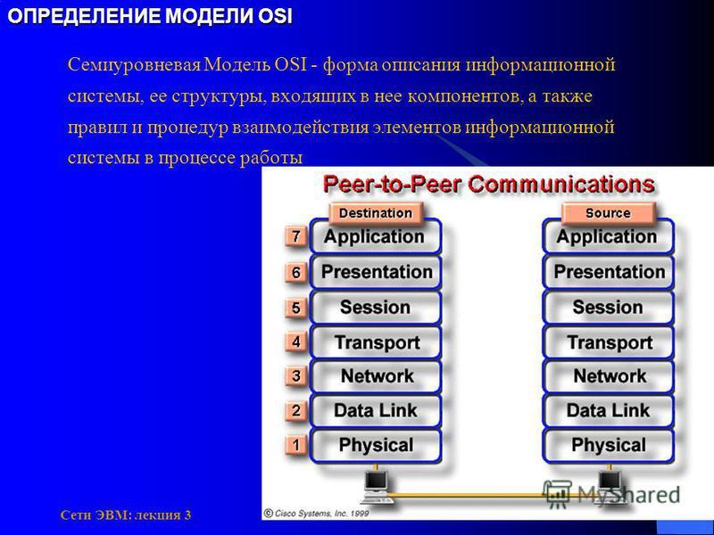 Сети ЭВМ: лекция 3 ОПРЕДЕЛЕНИЕ МОДЕЛИ OSI Семиуровневая Модель OSI - форма описания информационной системы, ее структуры, входящих в нее компонентов, а также правил и процедур взаимодействия элементов информационной системы в процессе работы