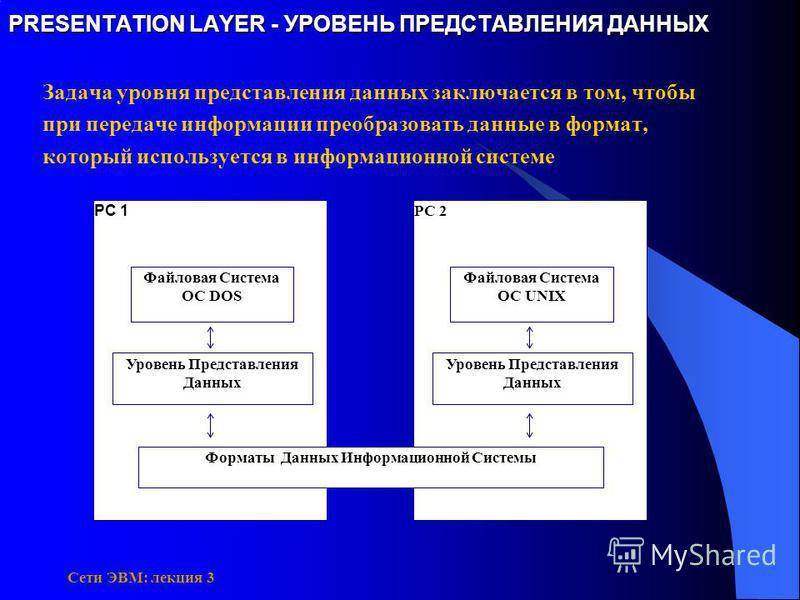 Сети ЭВМ: лекция 3 PRESENTATION LAYER - УРОВЕНЬ ПРЕДСТАВЛЕНИЯ ДАННЫХ Задача уровня представления данных заключается в том, чтобы при передаче информации преобразовать данные в формат, который используется в информационной системе РС 2 Файловая Систем
