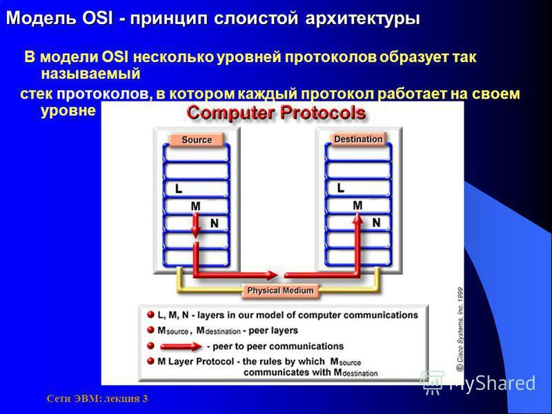 Сети ЭВМ: лекция 3 Модель OSI - принцип слоистой архитектуры В модели OSI несколько уровней протоколов образует так называемый стек протоколов, в котором каждый протокол работает на своем уровне