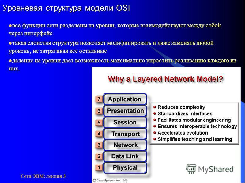 Сети ЭВМ: лекция 3 все функции сети разделены на уровни, которые взаимодействуют между собой через интерфейс такая слоистая структура позволяет модифицировать и даже заменять любой уровень, не затрагивая все остальные деление на уровни дает возможнос