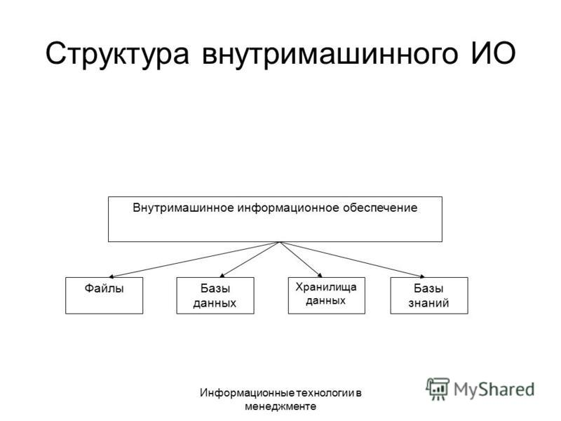 Информационные технологии в менеджменте Структура внутримашинного ИО Внутримашинное информационное обеспечение Файлы Базы данных Хранилища данных Базы знаний