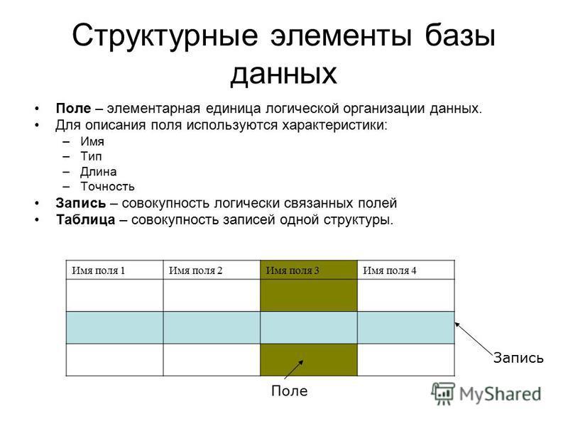 Структурные элементы базы данных Поле – элементарная единица логической организации данных. Для описания поля используются характеристики: –Имя –Тип –Длина –Точность Запись – совокупность логически связанных полей Таблица – совокупность записей одной