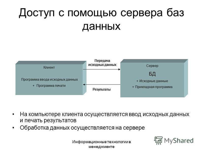 Информационные технологии в менеджменте Доступ с помощью сервера баз данных На компьютере клиента осуществляется ввод исходных данных и печать результатов Обработка данных осуществляется на сервере Клиент Программа ввода исходных данных + Программа п