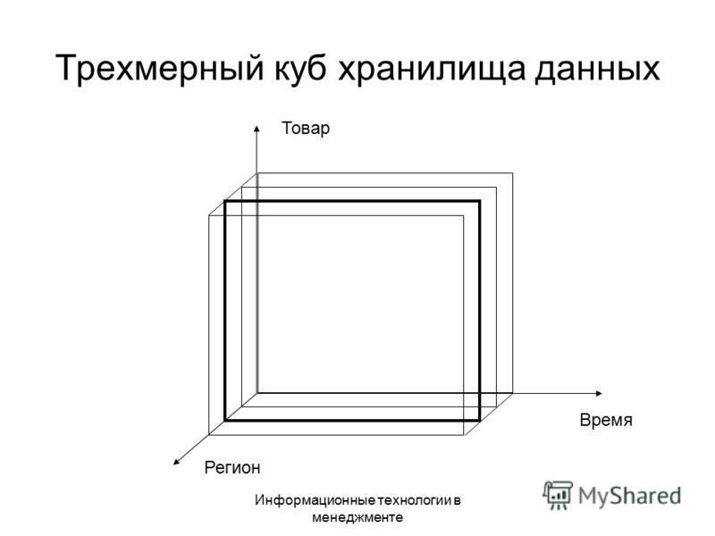 Информационные технологии в менеджменте Трехмерный куб хранилища данных Товар Регион Время