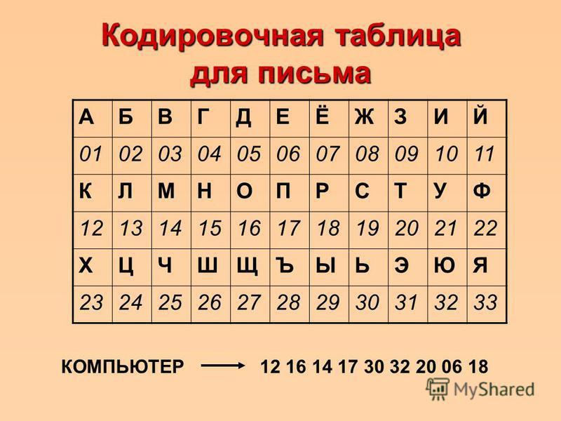 Кодировочная таблица для письма АБВГДЕЁЖЗИЙ 0102030405060708091011 КЛМНОПРСТУФ 1213141516171819202122 ХЦЧШЩЪЫЬЭЮЯ 2324252627282930313233 КОМПЬЮТЕР12 16 14 17 30 32 20 06 18