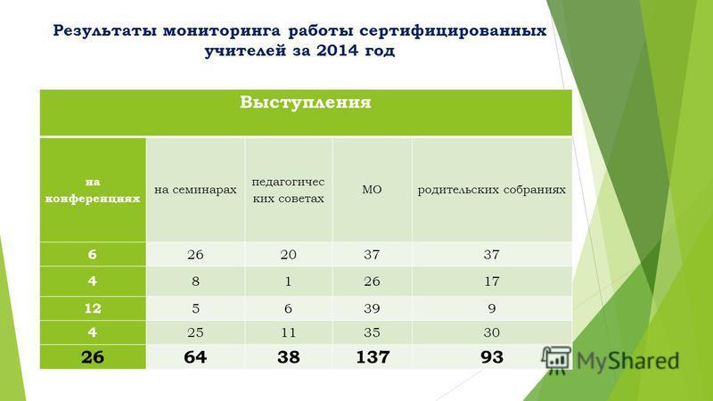 Результаты мониторинга работы сертифицированных учителей за 2014 год Выступления на конференциях на семинарах педагогичес ких советах МОродительских собраниях 6 262037 4 812617 12 56399 4 25113530 26643813793