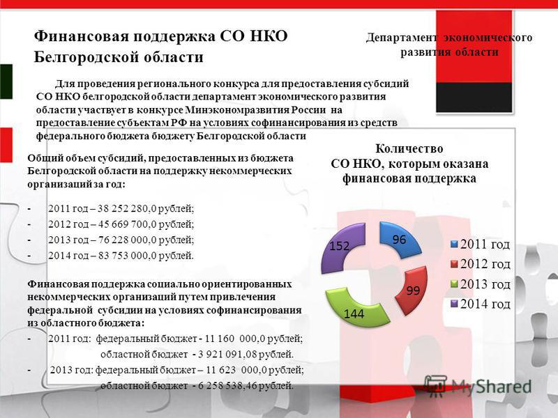 Финансовая поддержка СО НКО Белгородской области Общий объем субсидий, предоставленных из бюджета Белгородской области на поддержку некоммерческих организаций за год: -2011 год – 38 252 280,0 рублей; -2012 год – 45 669 700,0 рублей; -2013 год – 76 22