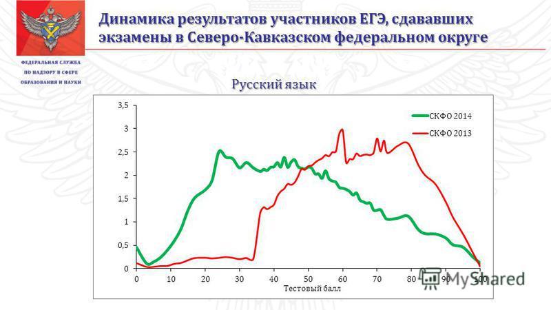 Русский язык Динамика результатов участников ЕГЭ, сдававших экзамены в Северо-Кавказском фетеральном округе