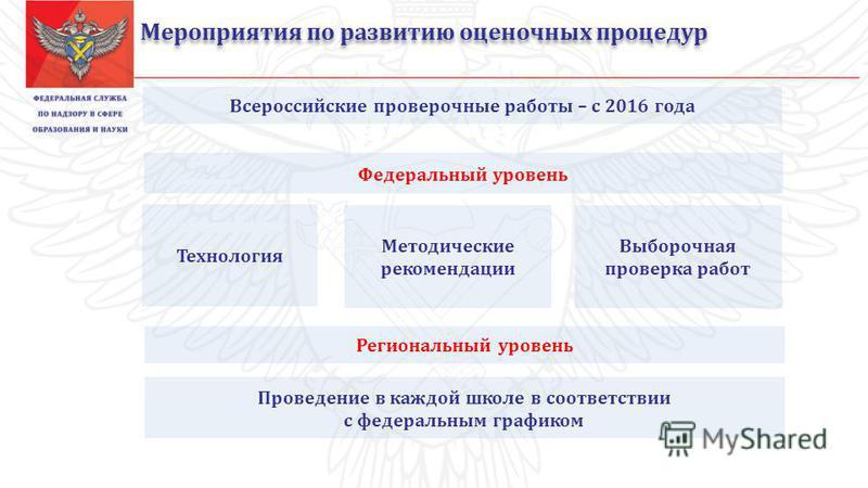 Всероссийские проверочные работы – с 2016 года Технология Проведение в каждой школе в соответствии с фетеральным графиком Федеральный уровень Мероприятия по развитию оценочных процедур Региональный уровень Методические рекомендации Выборочная проверк