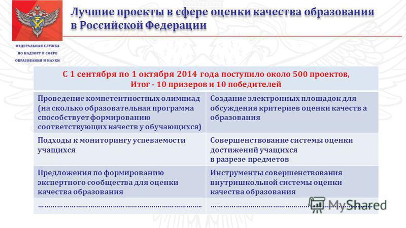 Лучшие проекты в сфере оценки качества образования в Российской Федерации С 1 сентября по 1 октября 2014 года п оступило около 500 проектов, Итог - 10 призеров и 10 победителей Проведение компетентностных олимпиад (на сколько образовательная программ