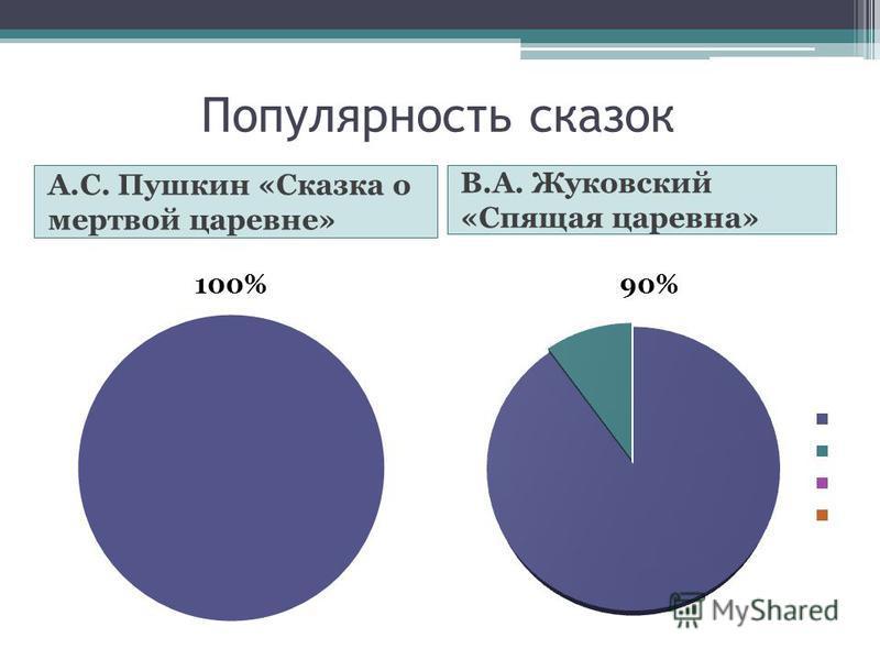 Популярность сказок А.С. Пушкин «Сказка о мертвой царевне» В.А. Жуковский «Спящая царевна»