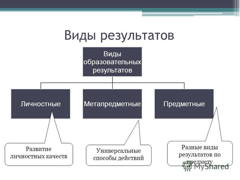 Виды результатов Виды образовательных результатов Личностные МетапредметныеПредметные Развитие личностных качеств Универсальные способы действий Разные виды результатов по предмету
