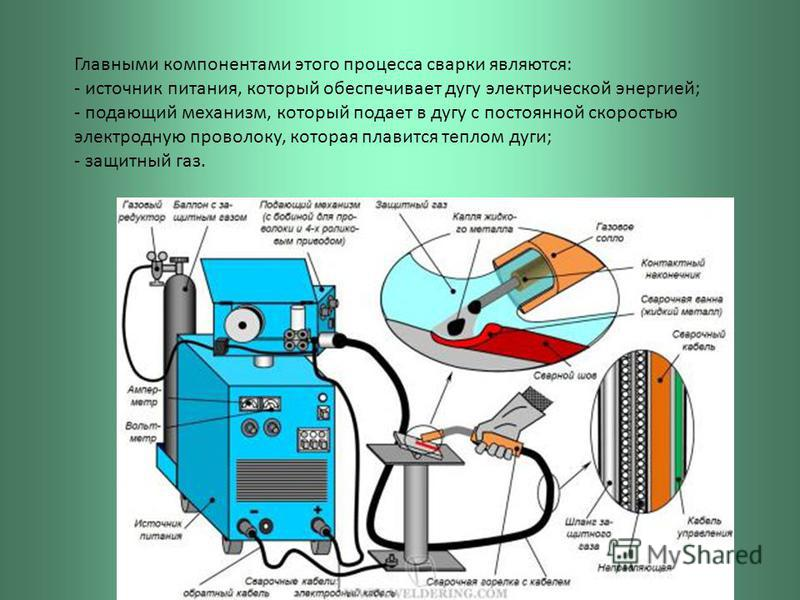 Главными компонентами этого процесса сварки являются: - источник питания, который обеспечивает дугу электрической энергией; - подающий механизм, который подает в дугу с постоянной скоростью электродную проволоку, которая плавится теплом дуги; - защит
