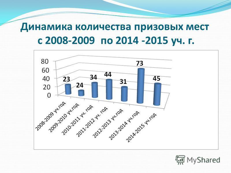 Динамика количества призовых мест с 2008-2009 по 2014 -2015 уч. г.