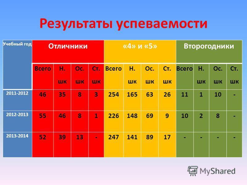 Результаты успеваемости Учебный год Отличники«4» и «5»Второгодники Всего Н. шк Ос. шк Ст. шк Всего Н. шк Ос. шк Ст. шк Всего Н. шк Ос. шк Ст. шк 2011-2012 463583254165632611110- 2012-2013 5546812261486991028- 2013-2014 523913-2471418917----