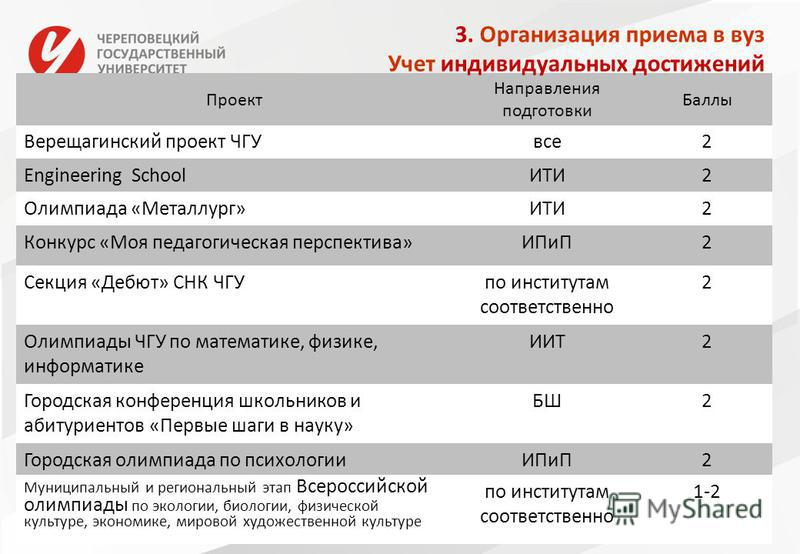 13 Проект Направления подготовки Баллы Верещагинский проект ЧГУвсе 2 Engineering SchoolИТИ2 Олимпиада «Металлург»ИТИ2 Конкурс «Моя педагогическая перспектива»ИПиП2 Секция «Дебют» СНК ЧГУпо институтам соответственно 2 Олимпиады ЧГУ по математике, физи