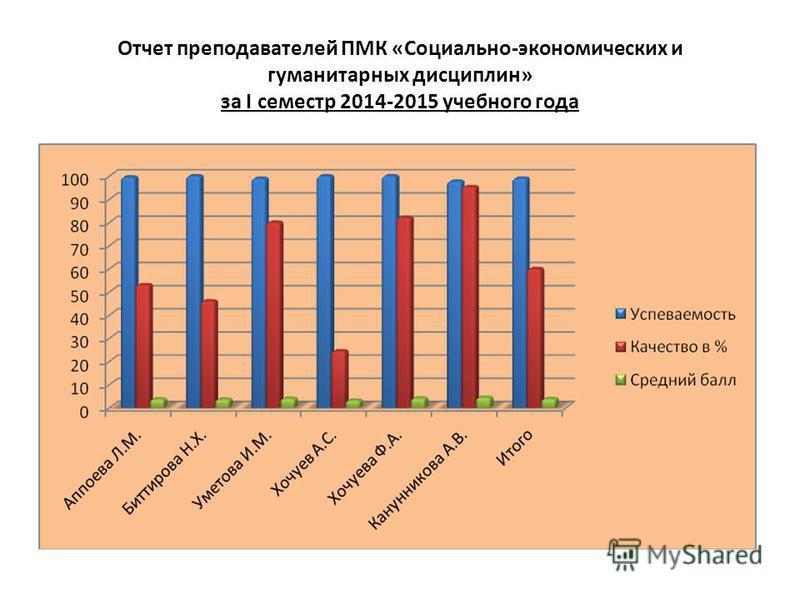 Отчет преподавателей ПМК «Социально-экономических и гуманитарных дисциплин» за I семестр 2014-2015 учебного года