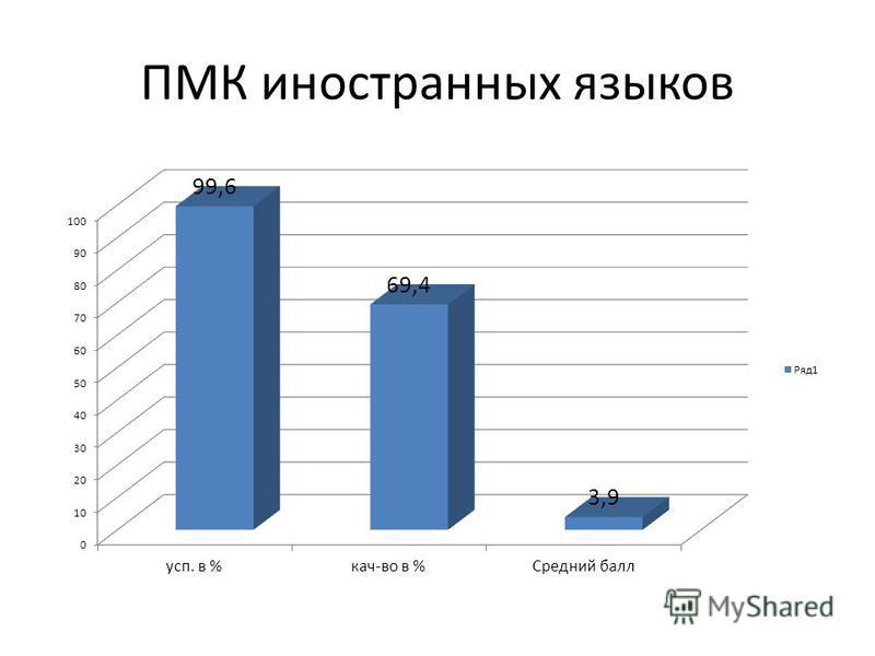 ПМК иностранных языков