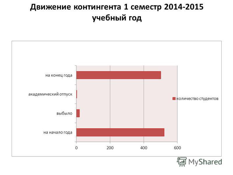 Движение контингента 1 семестр 2014-2015 учебный год