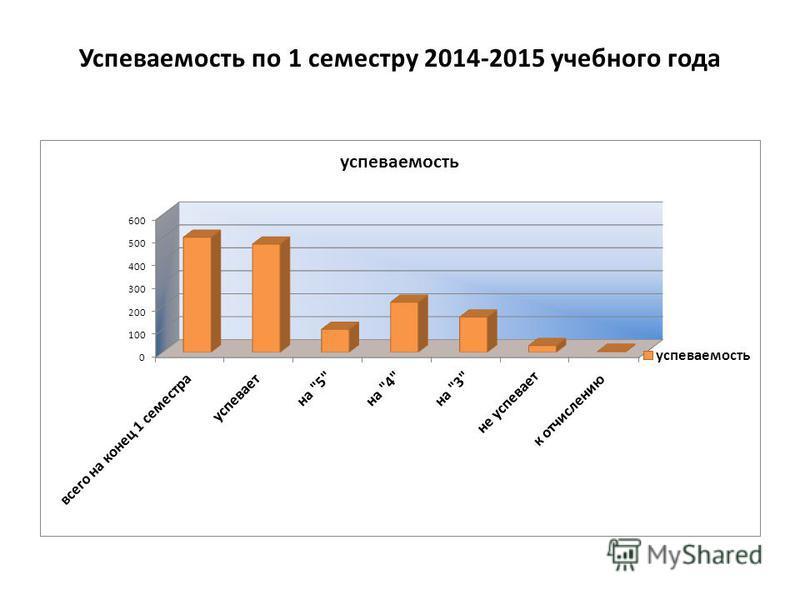 Успеваемость по 1 семестру 2014-2015 учебного года