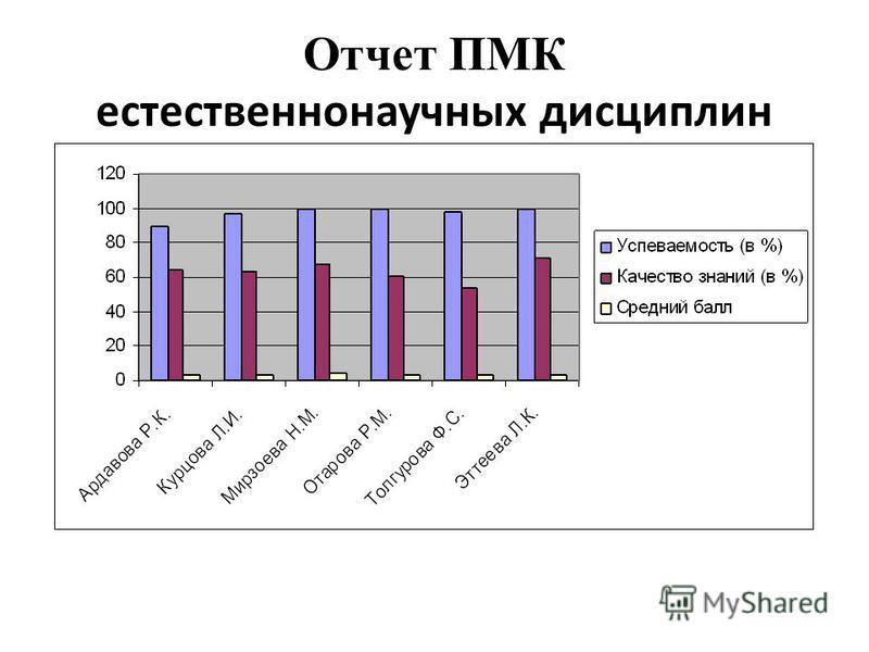 Отчет ПМК естественнонаучных дисциплин