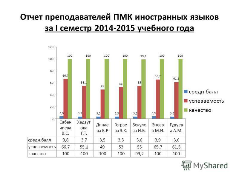 Отчет преподавателей ПМК иностранных языков за I семестр 2014-2015 учебного года