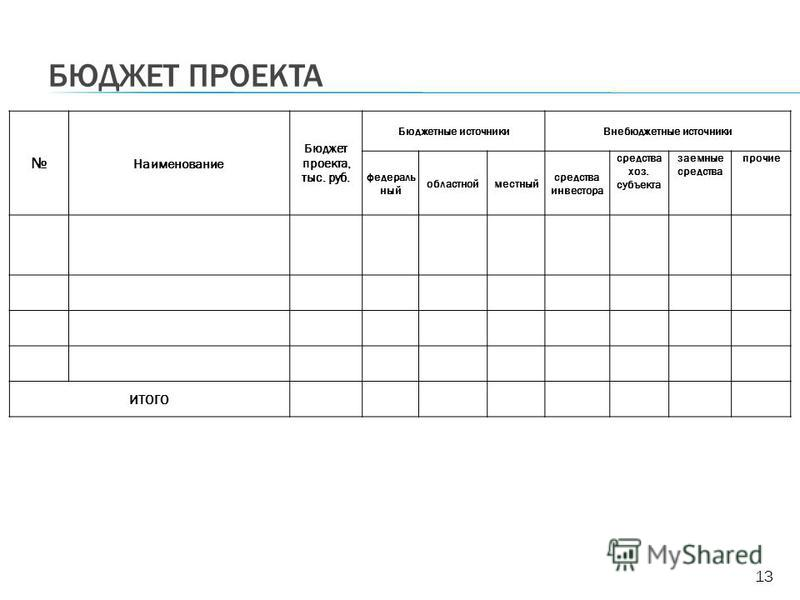 БЮДЖЕТ ПРОЕКТА Наименование Бюджет проекта, тыс. руб. Бюджетные источники Внебюджетные источники федераль ный областнойместный средства инвестора средства хоз. субъекта заемные средства прочие ИТОГО 13
