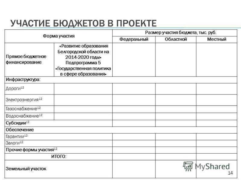 УЧАСТИЕ БЮДЖЕТОВ В ПРОЕКТЕ 14 Форма участия Размер участия бюджета, тыс. руб. Федеральный ОбластнойМестный Прямое бюджетное финансирование «Развитие образования Белгородской области на 2014-2020 годы» Подпрограмма 5 «Государственная политика в сфере