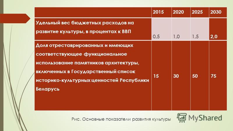 Рис. Основные показатели развития культуры 2015202020252030 Удельный вес бюджетных расходов на развитие культуры, в процентах к ВВП 0,51,01,5 2,0 Доля отреставрированных и имеющих соответствующее функциональное использование памятников архитектуры, в