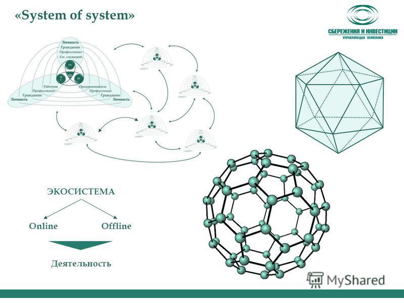 «System of system» ЭКОСИСТЕМА OnlineOffline Деятельность