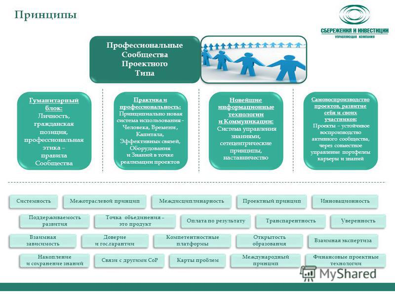 Принципы Профессиональные Сообщества Проектного Типа Проектный принцип Инновационность Системность Межотраслевой принцип Междисциплинарность Доверие и гос.гарантии Открытость образования Компетентностные платформы Взаимная экспертиза Взаимная зависим