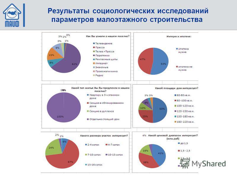 Результаты социологических исследований параметров малоэтажного строительства